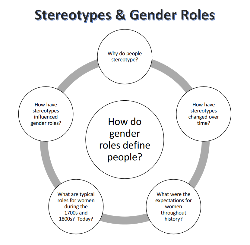 Stereotypes_and_Gender_Roles