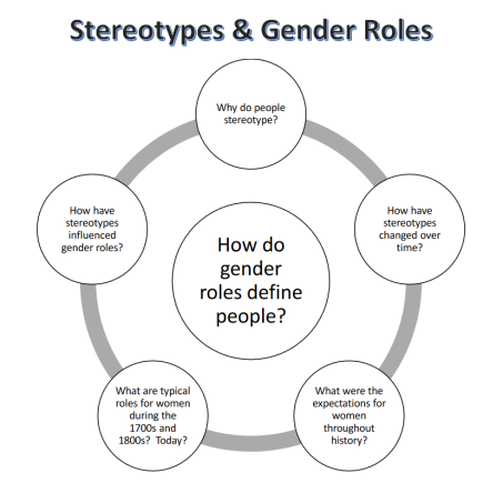 how the application of gender roles affects identity and individuality Games upon gender role expectations as well as upon the use of violence arises   identities and expectations among youngsters may be affected by these por-   mead proposed that individual actors use the definitions of multiple roles, both.